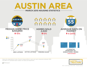 mar15 housing stats
